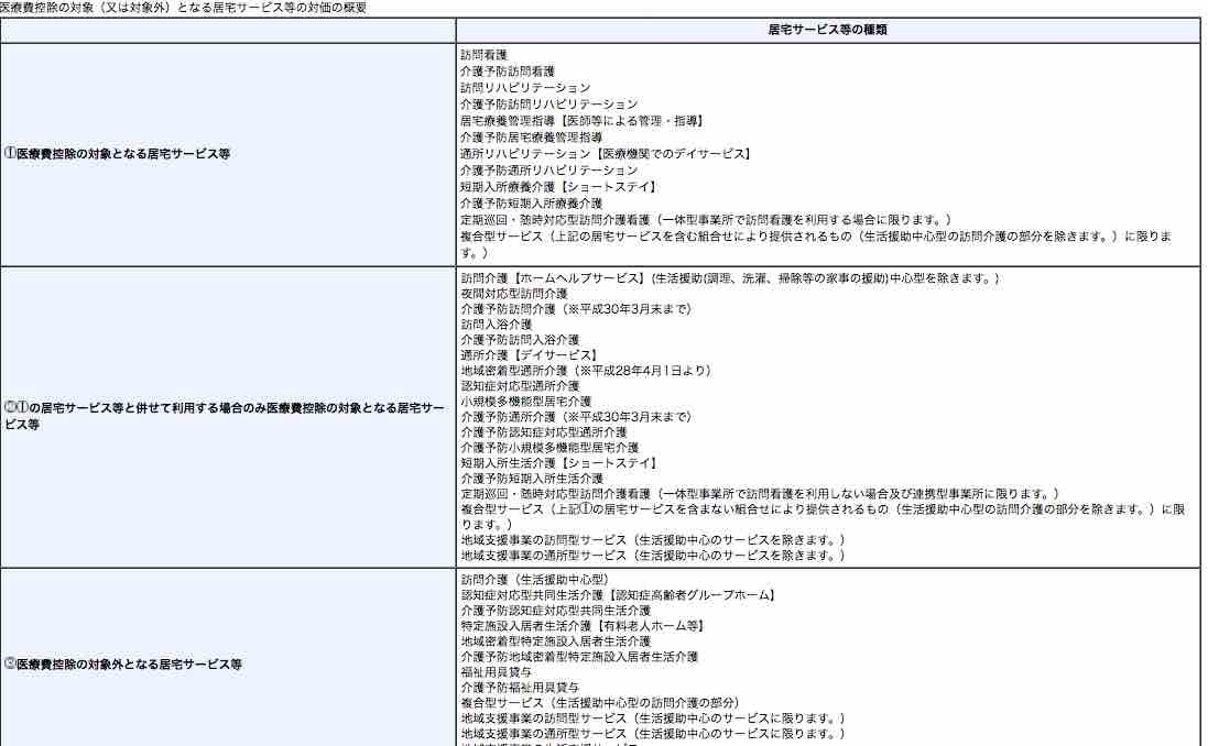 控除 費 国税庁 医療 ホームページ