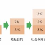 消費税の使い道の変更=子育て投資 の図式が謎だったので検証してみた