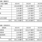 国外財産調書の提出実績の推移を3年分並べてみた