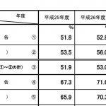 【2018年度税制改正大綱】資本金が1億円を超える法人は書面申告だと無申告扱い