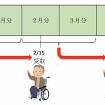 亡くなった後にもらえる未支給年金は確定申告が必要なこともある